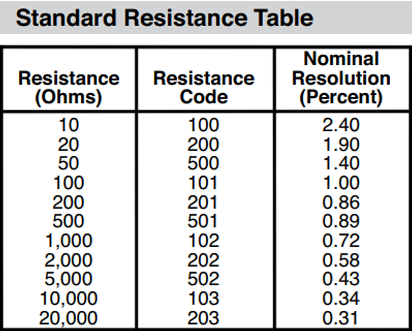Resistance Table RT